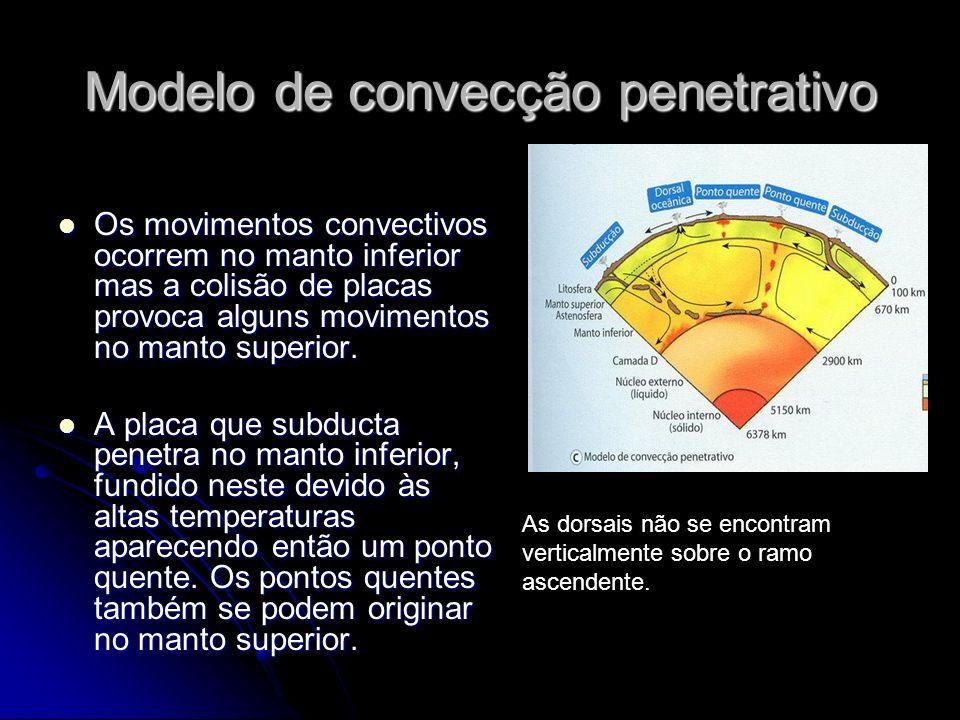 Modelo de convecção penetrativo