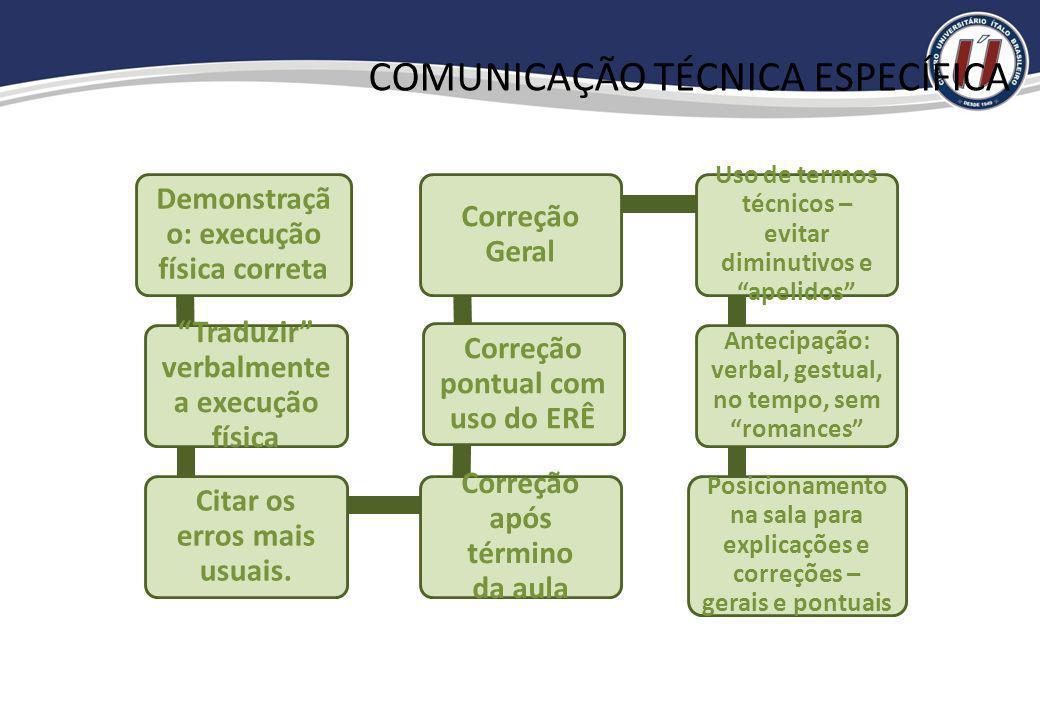 COMUNICAÇÃO TÉCNICA ESPECÍFICA