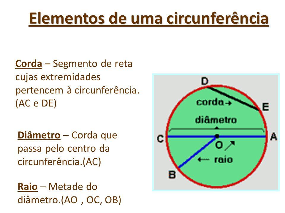 Elementos de uma circunferência