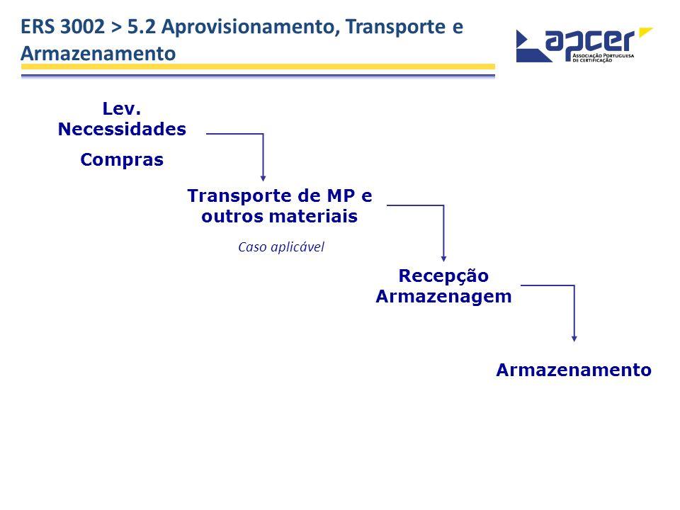 Transporte de MP e outros materiais