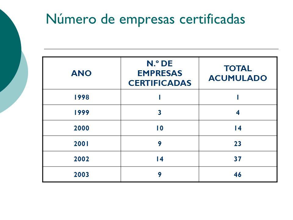 Número de empresas certificadas