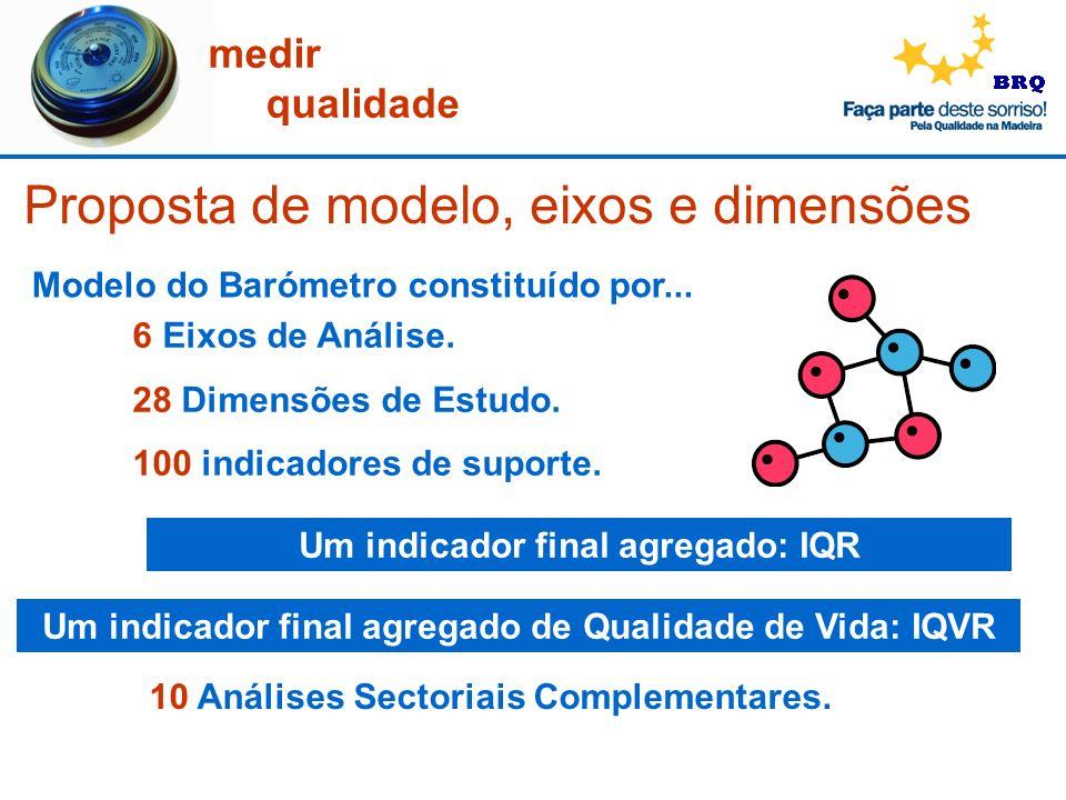 Proposta de modelo, eixos e dimensões