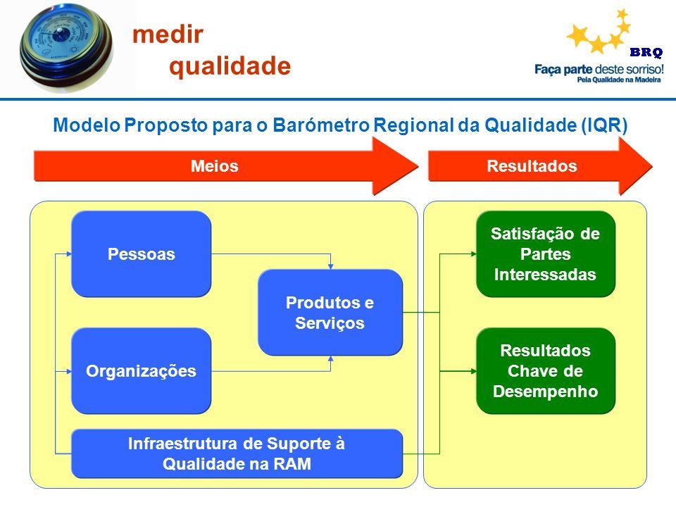 Modelo Proposto para o Barómetro Regional da Qualidade (IQR)