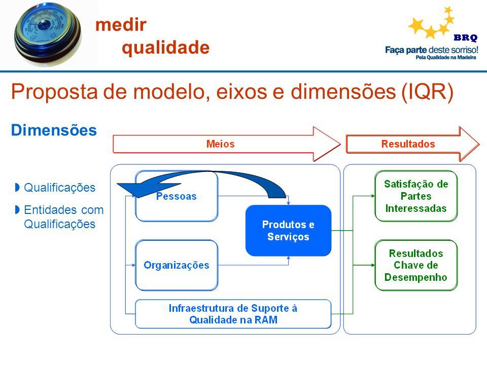 Proposta de modelo, eixos e dimensões (IQR)
