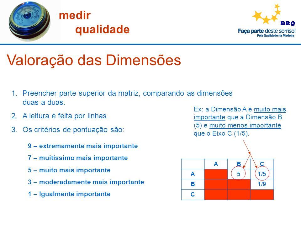 Valoração das Dimensões