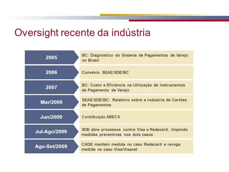 Oversight recente da indústria