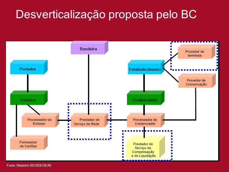 Desverticalização proposta pelo BC
