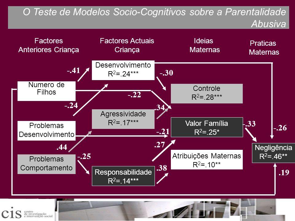 O Teste de Modelos Socio-Cognitivos sobre a Parentalidade Abusiva