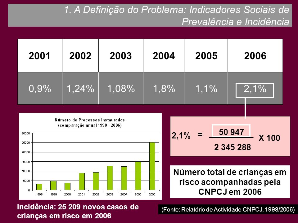 Número total de crianças em risco acompanhadas pela CNPCJ em 2006
