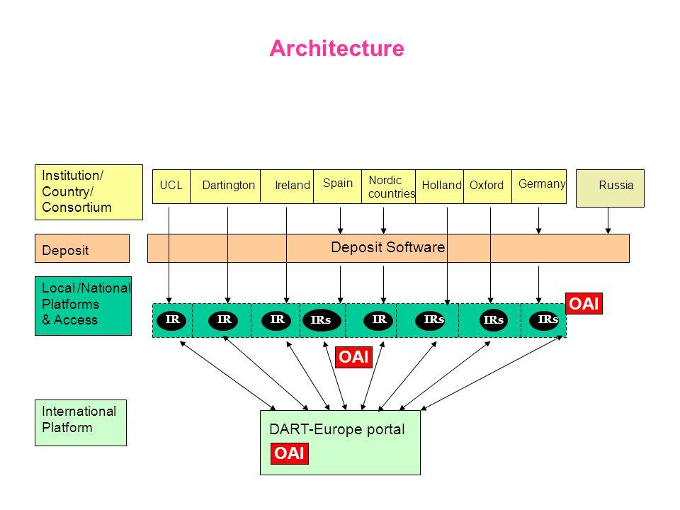 Architecture OAI OAI OAI Deposit Software DART-Europe portal