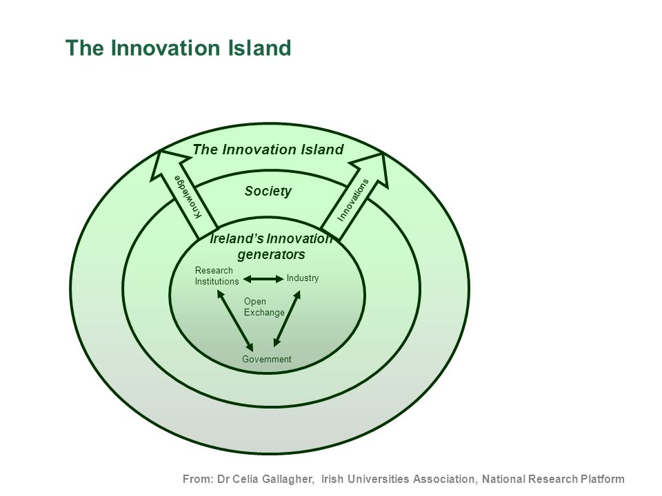 Ireland's Innovation generators
