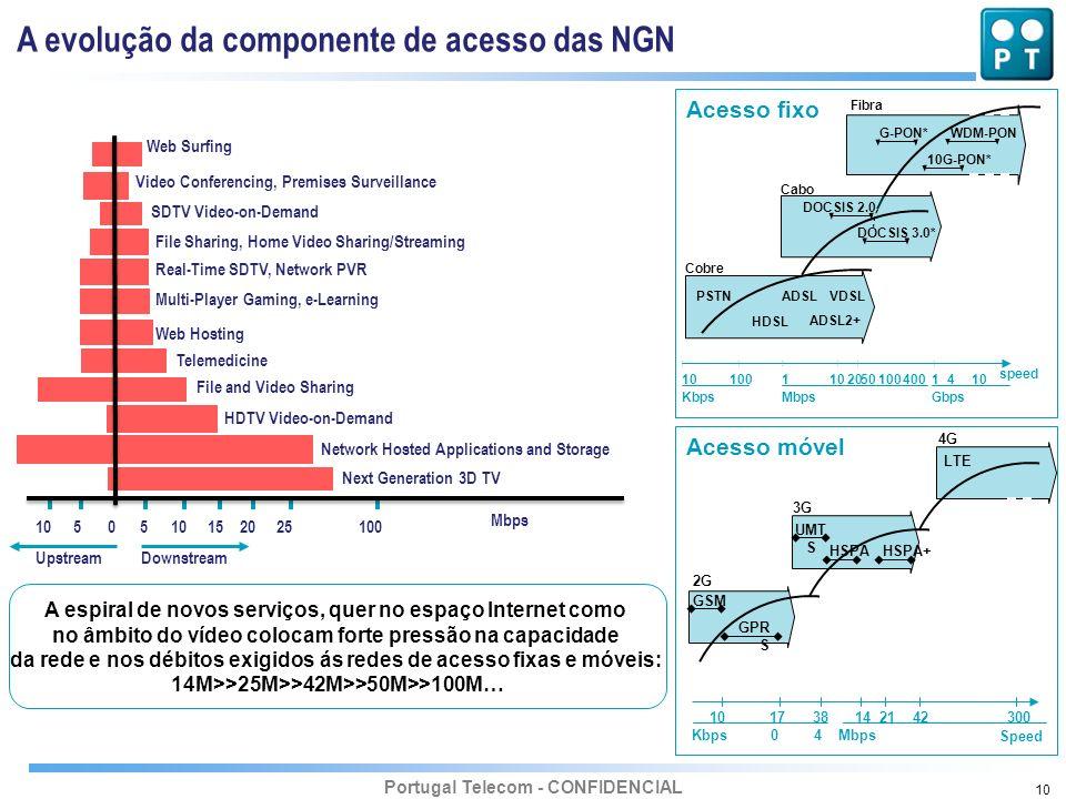 A evolução da componente de acesso das NGN