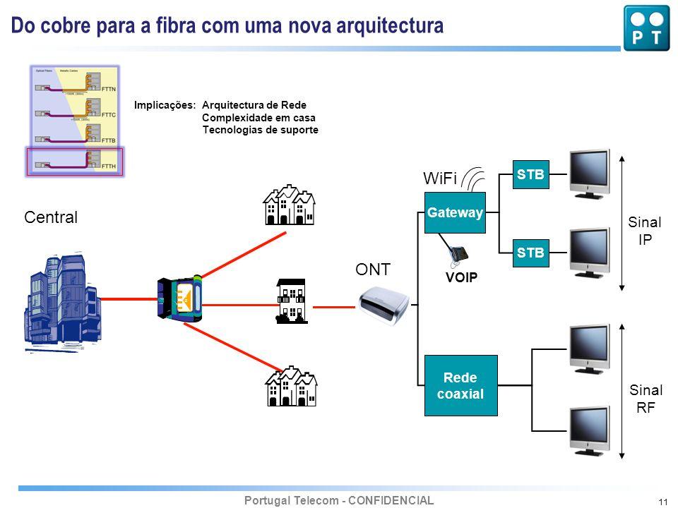 1 x N Do cobre para a fibra com uma nova arquitectura WiFi Central ONT