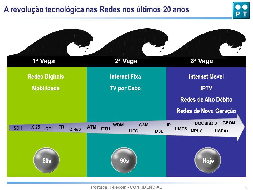 A revolução tecnológica nas Redes nos últimos 20 anos