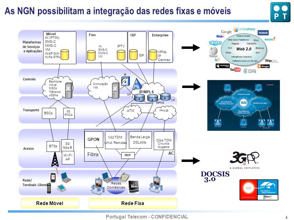As NGN possibilitam a integração das redes fixas e móveis