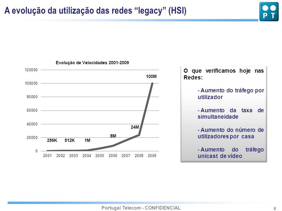 A evolução da utilização das redes legacy (HSI)