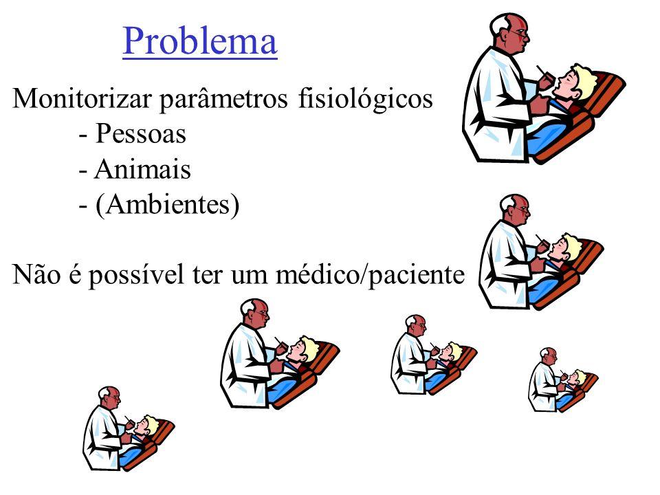 Problema Monitorizar parâmetros fisiológicos - Pessoas - Animais