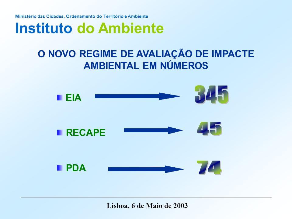 O NOVO REGIME DE AVALIAÇÃO DE IMPACTE AMBIENTAL EM NÚMEROS