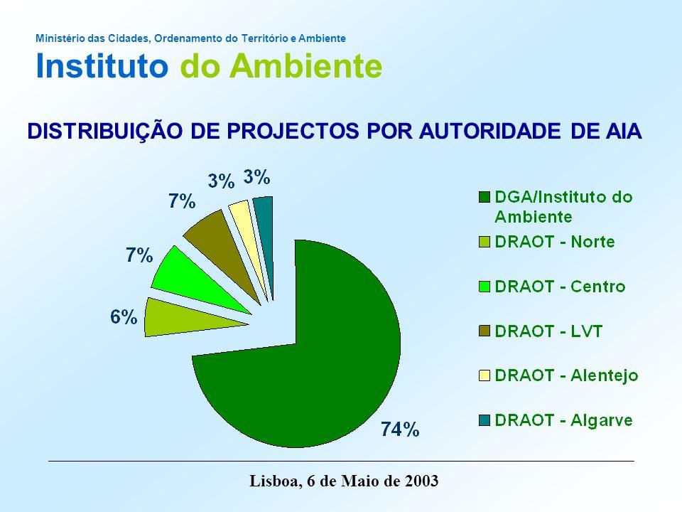 DISTRIBUIÇÃO DE PROJECTOS POR AUTORIDADE DE AIA