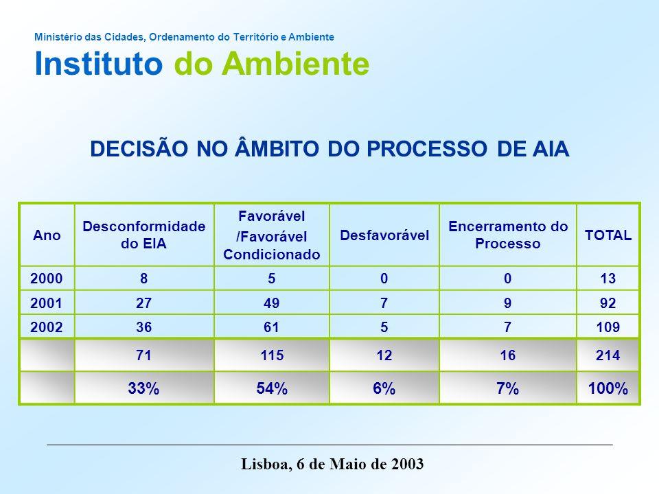 Instituto do Ambiente DECISÃO NO ÂMBITO DO PROCESSO DE AIA 33% 54% 6%