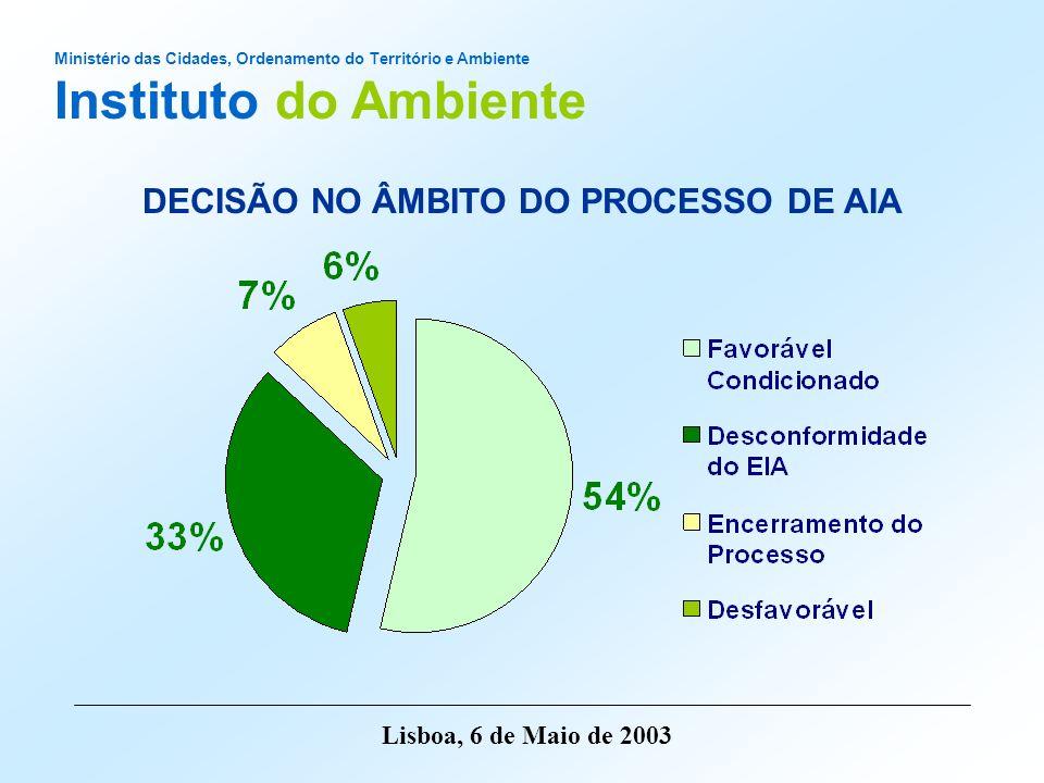 DECISÃO NO ÂMBITO DO PROCESSO DE AIA
