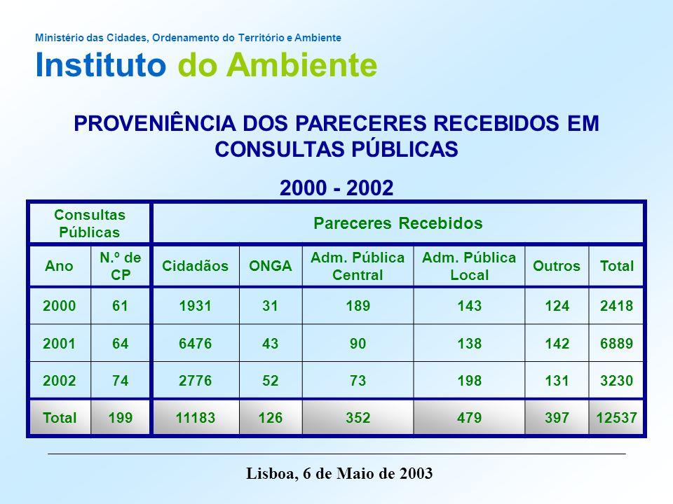 PROVENIÊNCIA DOS PARECERES RECEBIDOS EM CONSULTAS PÚBLICAS