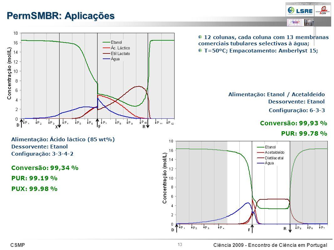 PermSMBR: Aplicações Conversão: 99,93 % PUR: 99.78 %