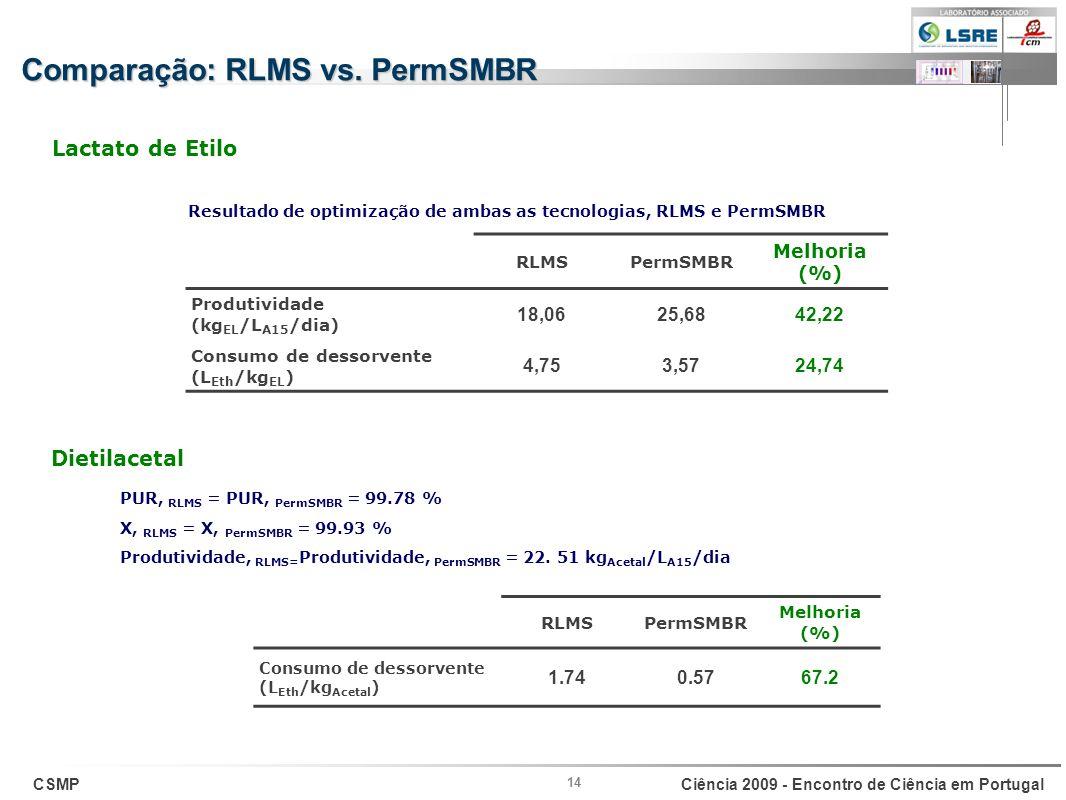 Comparação: RLMS vs. PermSMBR