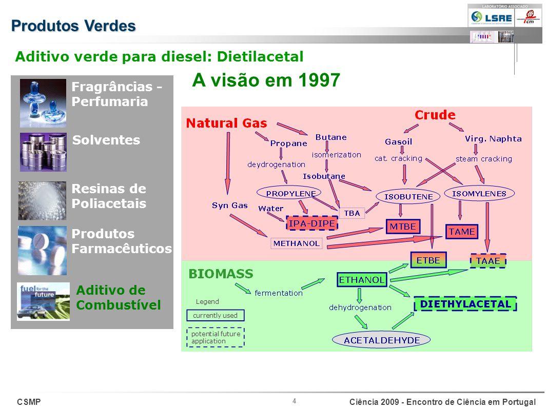 A visão em 1997 Produtos Verdes