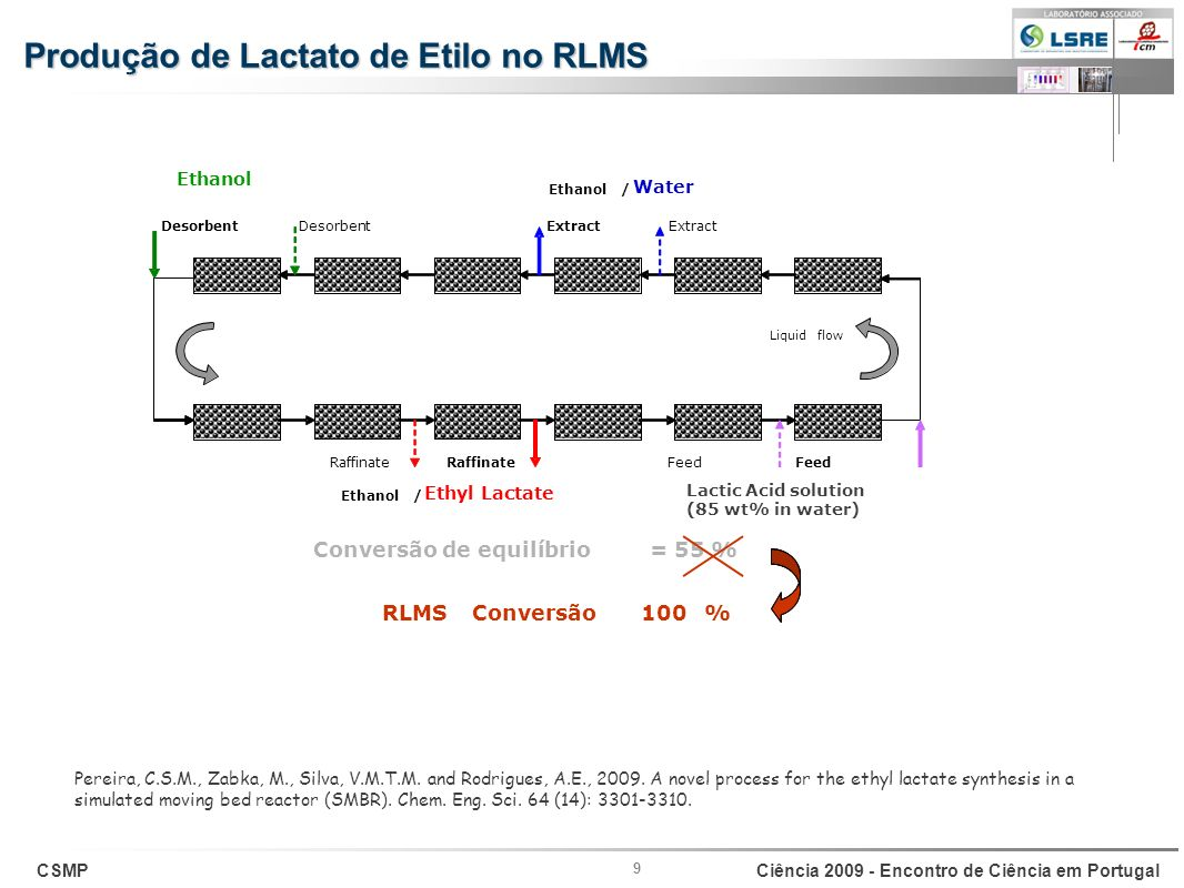 Produção de Lactato de Etilo no RLMS