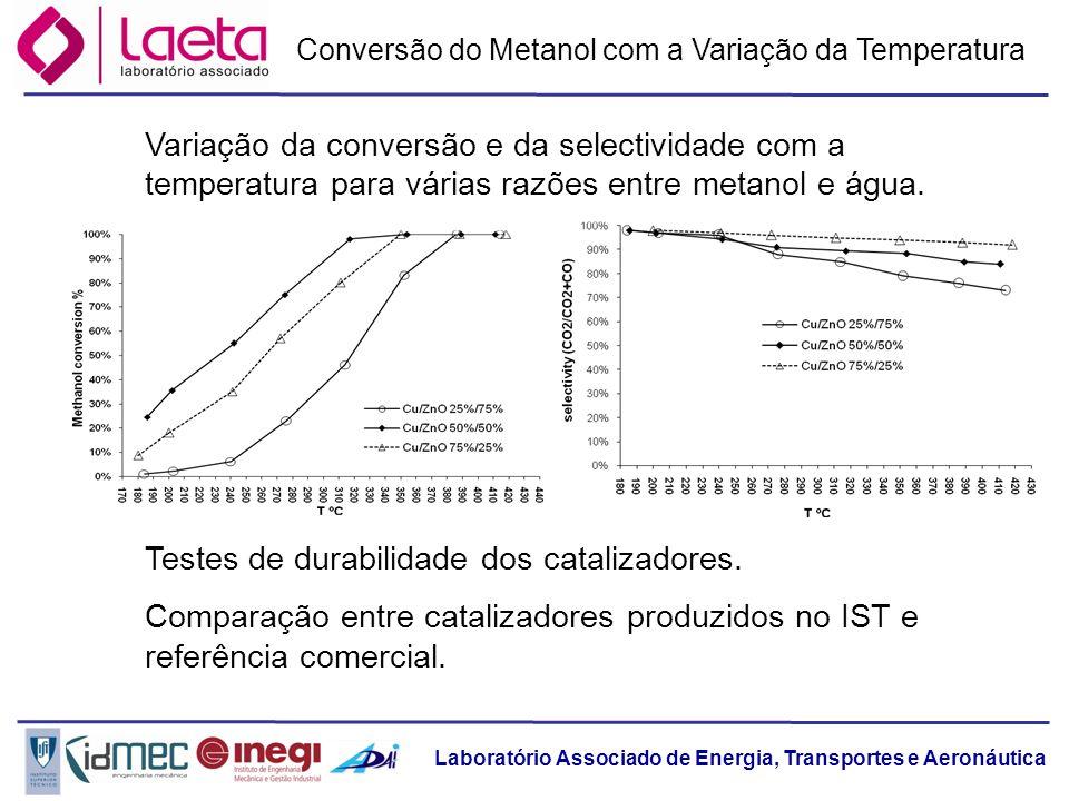 Testes de durabilidade dos catalizadores.