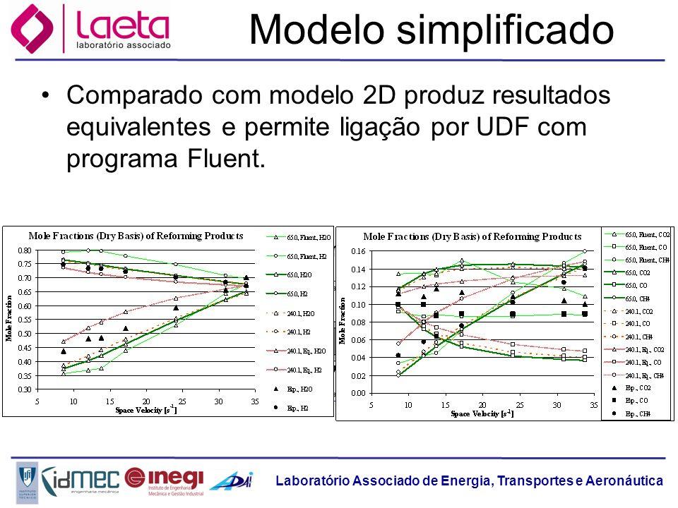 Modelo simplificado Comparado com modelo 2D produz resultados equivalentes e permite ligação por UDF com programa Fluent.