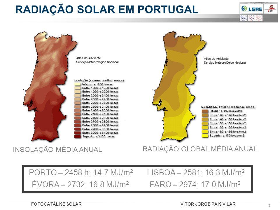 RADIAÇÃO SOLAR EM PORTUGAL