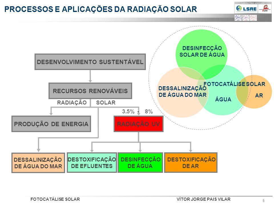 PROCESSOS E APLICAÇÕES DA RADIAÇÃO SOLAR