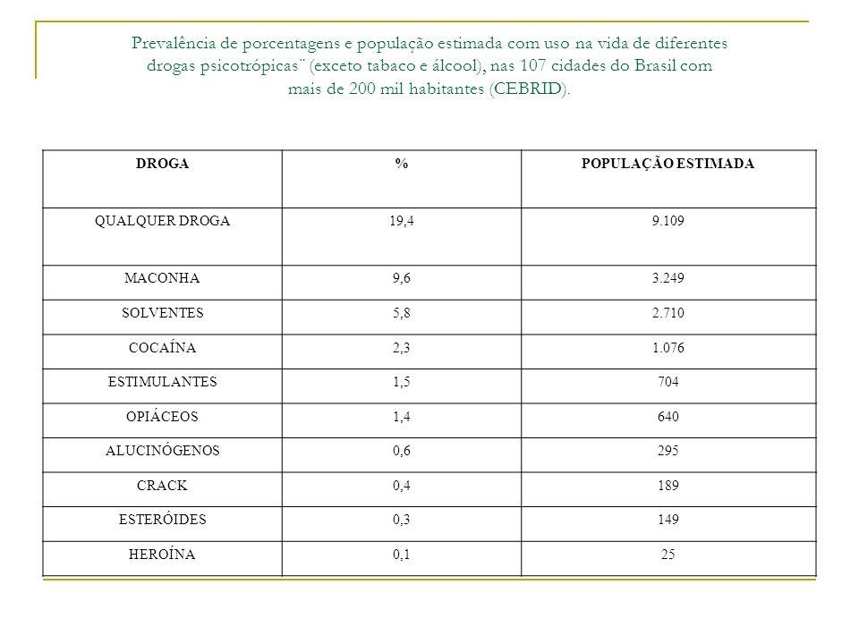 Prevalência de porcentagens e população estimada com uso na vida de diferentes drogas psicotrópicas¨ (exceto tabaco e álcool), nas 107 cidades do Brasil com mais de 200 mil habitantes (CEBRID).