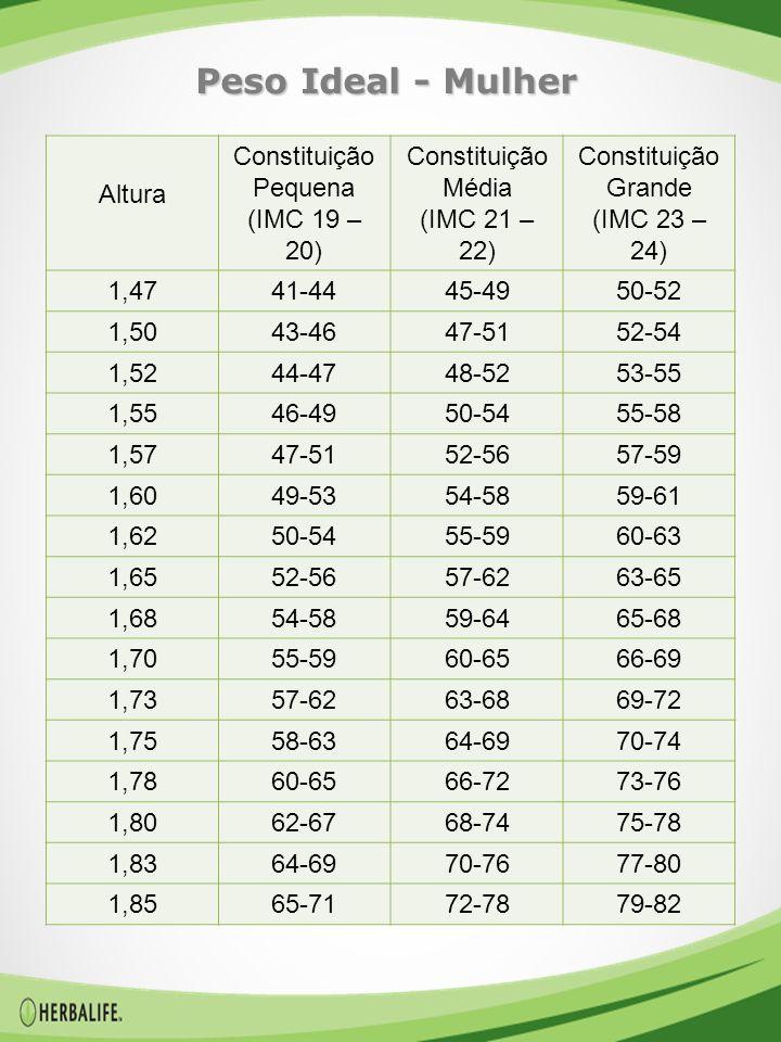 Peso Ideal - Mulher Altura Constituição Pequena (IMC 19 – 20)