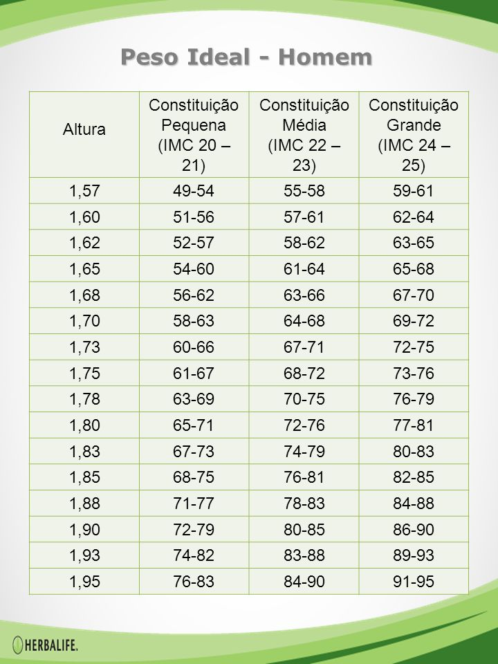 Peso Ideal - Homem Altura Constituição Pequena (IMC 20 – 21)