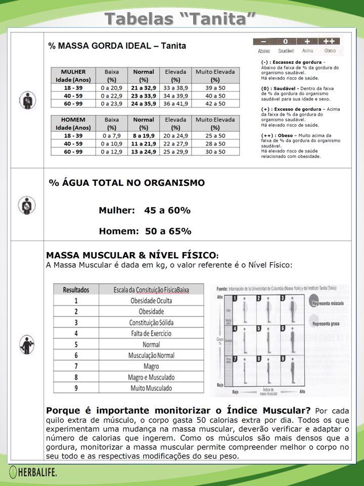 Tabelas Tanita