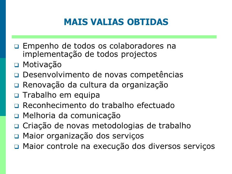 MAIS VALIAS OBTIDAS Empenho de todos os colaboradores na implementação de todos projectos. Motivação.