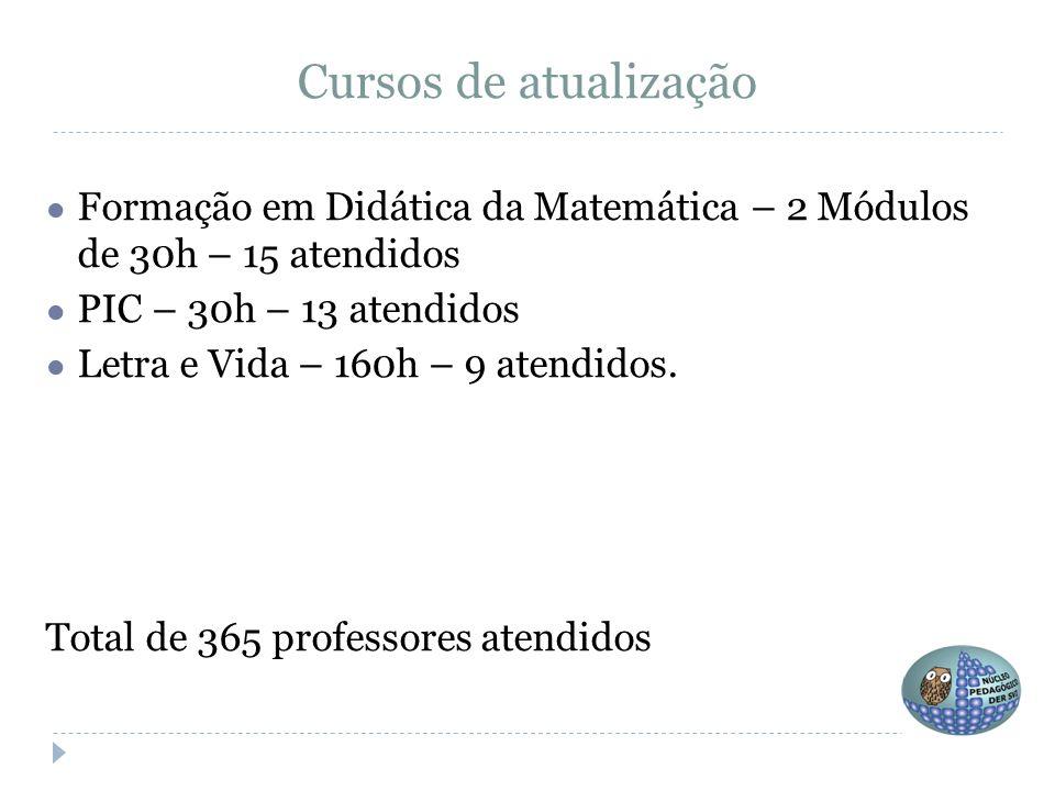 Cursos de atualização Formação em Didática da Matemática – 2 Módulos de 30h – 15 atendidos. PIC – 30h – 13 atendidos.