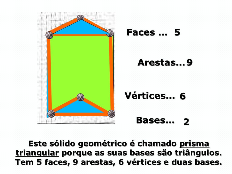 Faces ... 5 Arestas... 9 Vértices... 6 Bases... 2