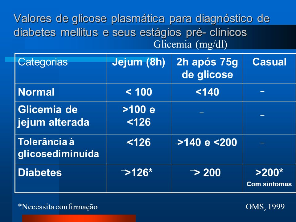 Valores de glicose plasmática para diagnóstico de diabetes mellitus e seus estágios pré- clínicos