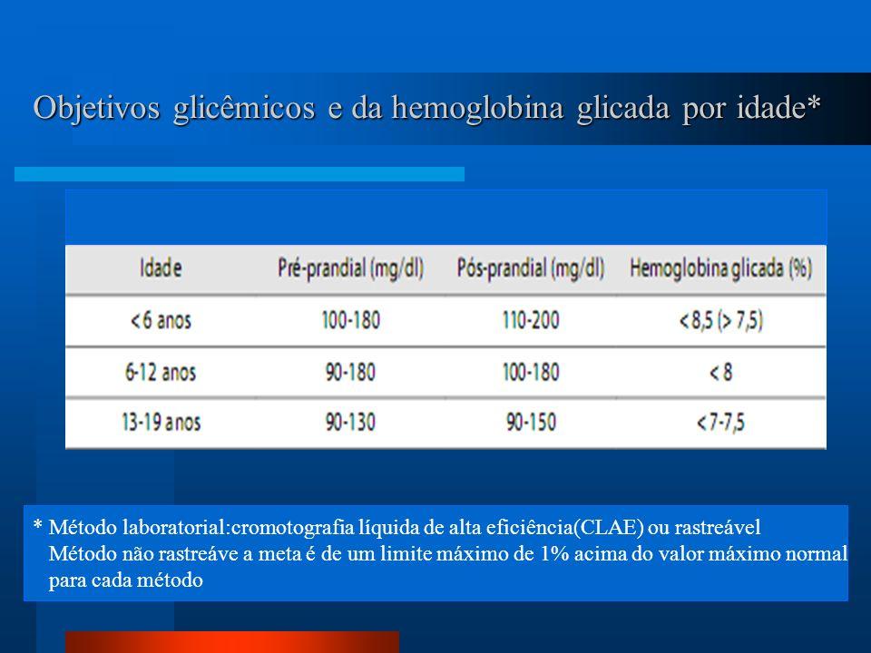 Objetivos glicêmicos e da hemoglobina glicada por idade*