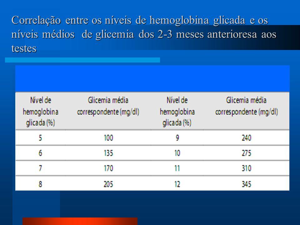 Correlação entre os níveis de hemoglobina glicada e os níveis médios de glicemia dos 2-3 meses anterioresa aos testes