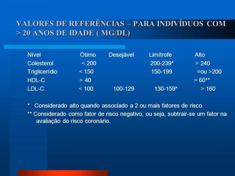 VALORES DE REFERÊNCIAS – PARA INDIVÍDUOS COM > 20 ANOS DE IDADE ( MG/DL)