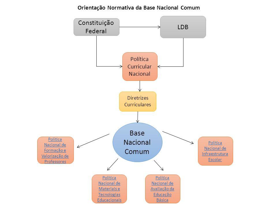 Base Nacional Comum Constituição Federal LDB