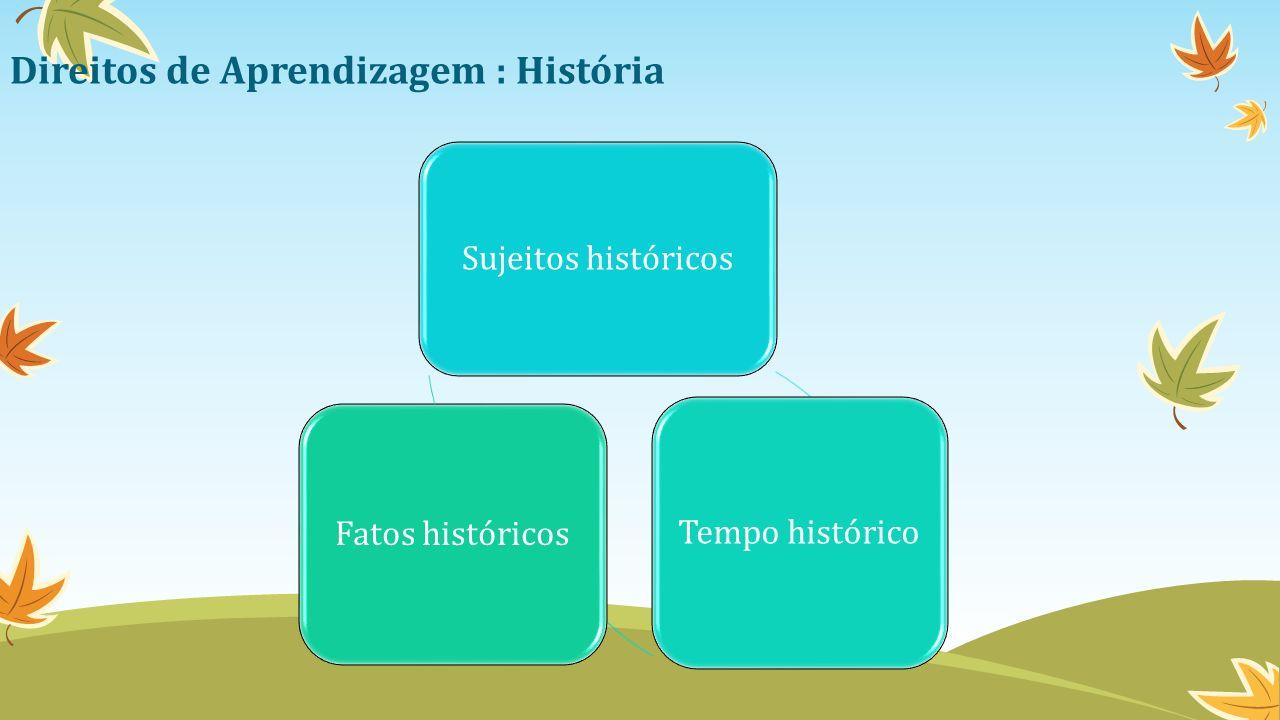 Direitos de Aprendizagem : História