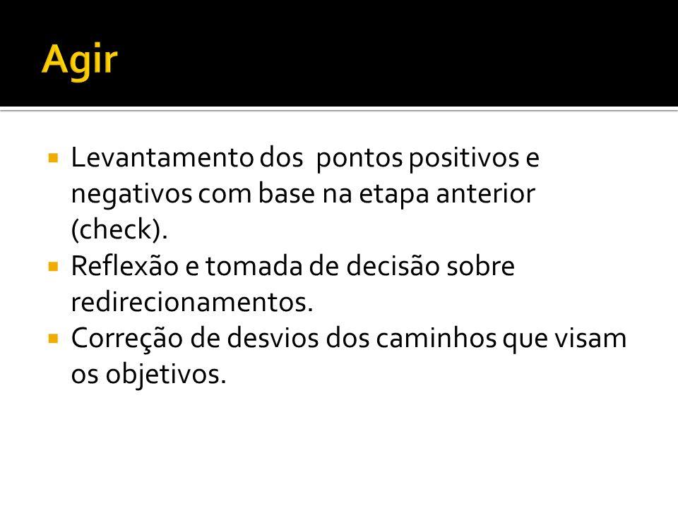 Agir Levantamento dos pontos positivos e negativos com base na etapa anterior (check). Reflexão e tomada de decisão sobre redirecionamentos.