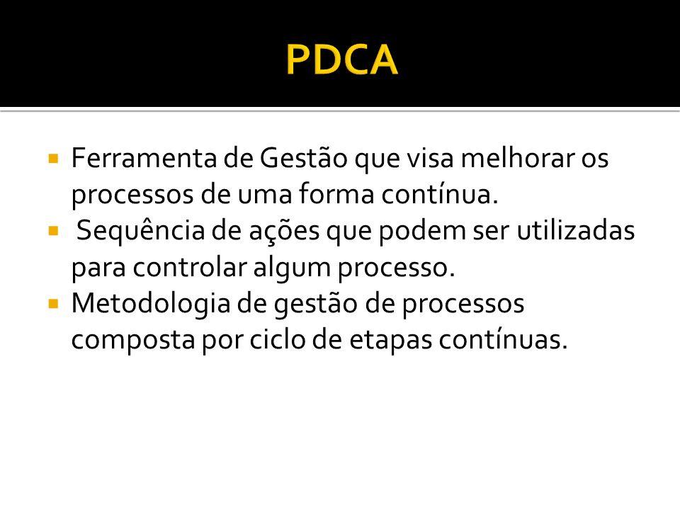 PDCA Ferramenta de Gestão que visa melhorar os processos de uma forma contínua.