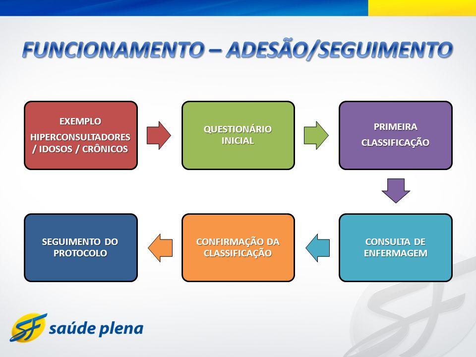 FUNCIONAMENTO – ADESÃO/SEGUIMENTO